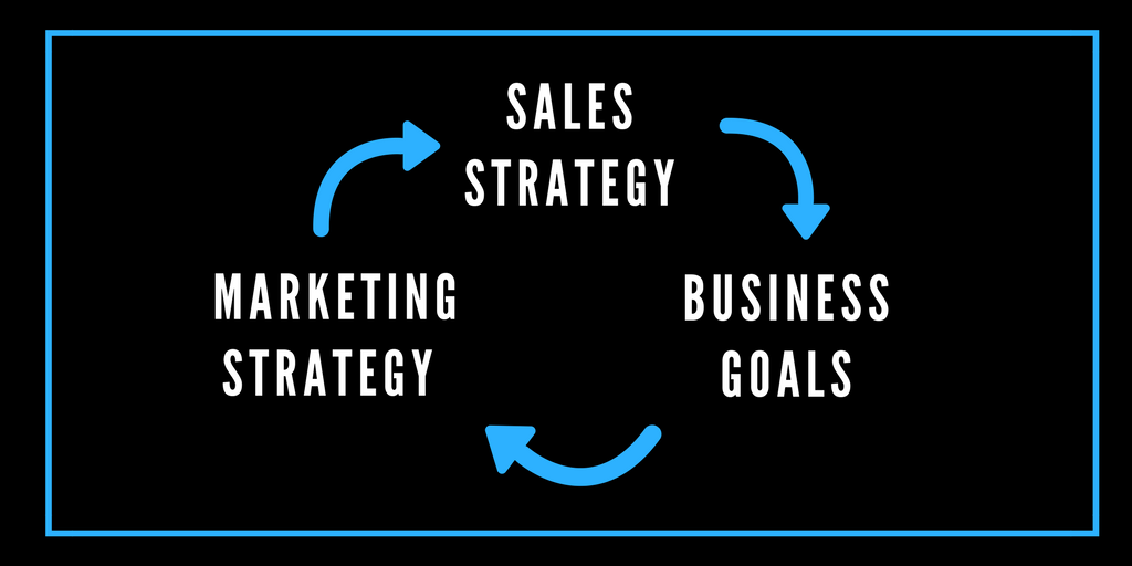 marketing strategy connects to sales strategy